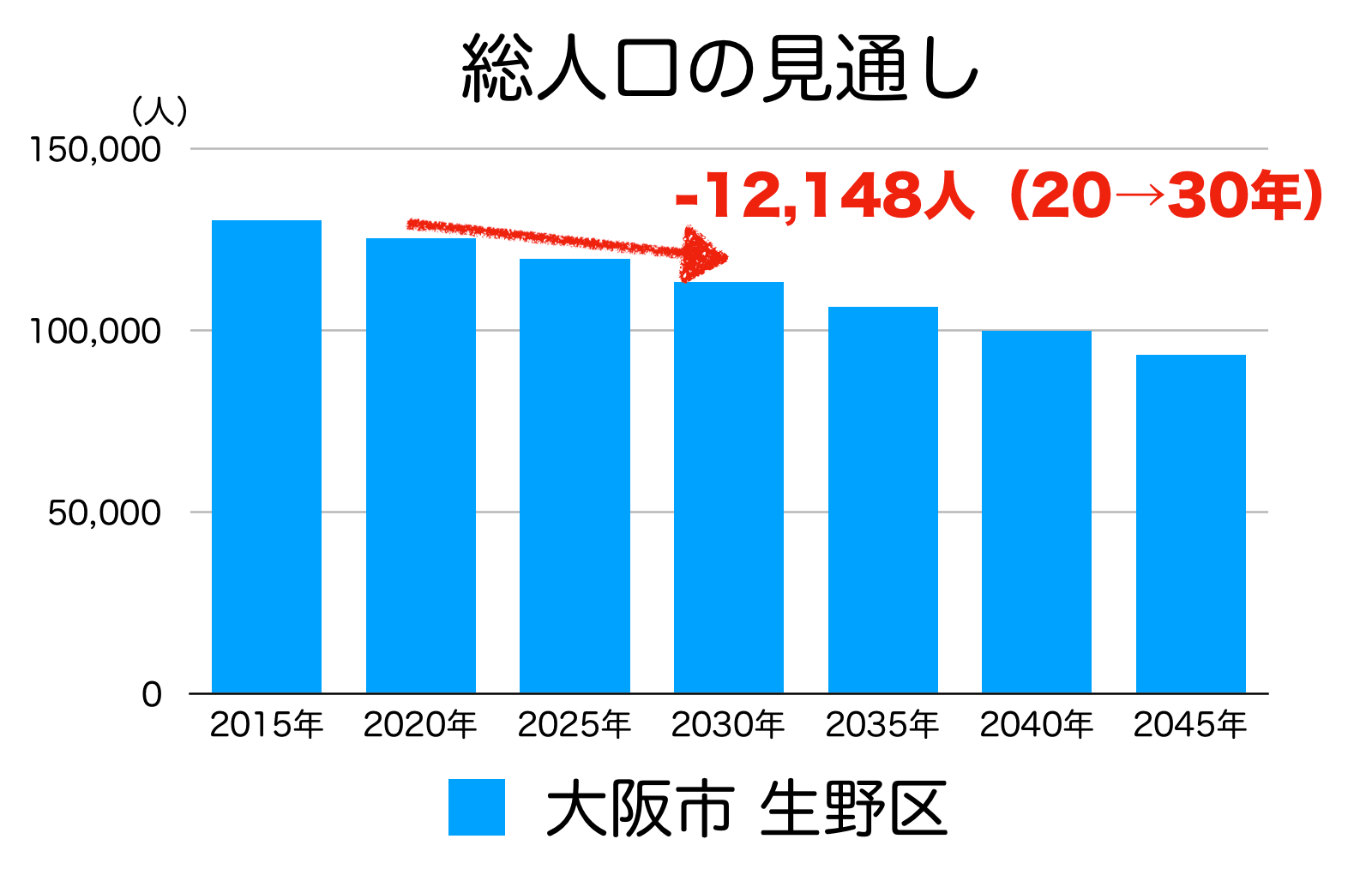 大阪市生野区の人口予測
