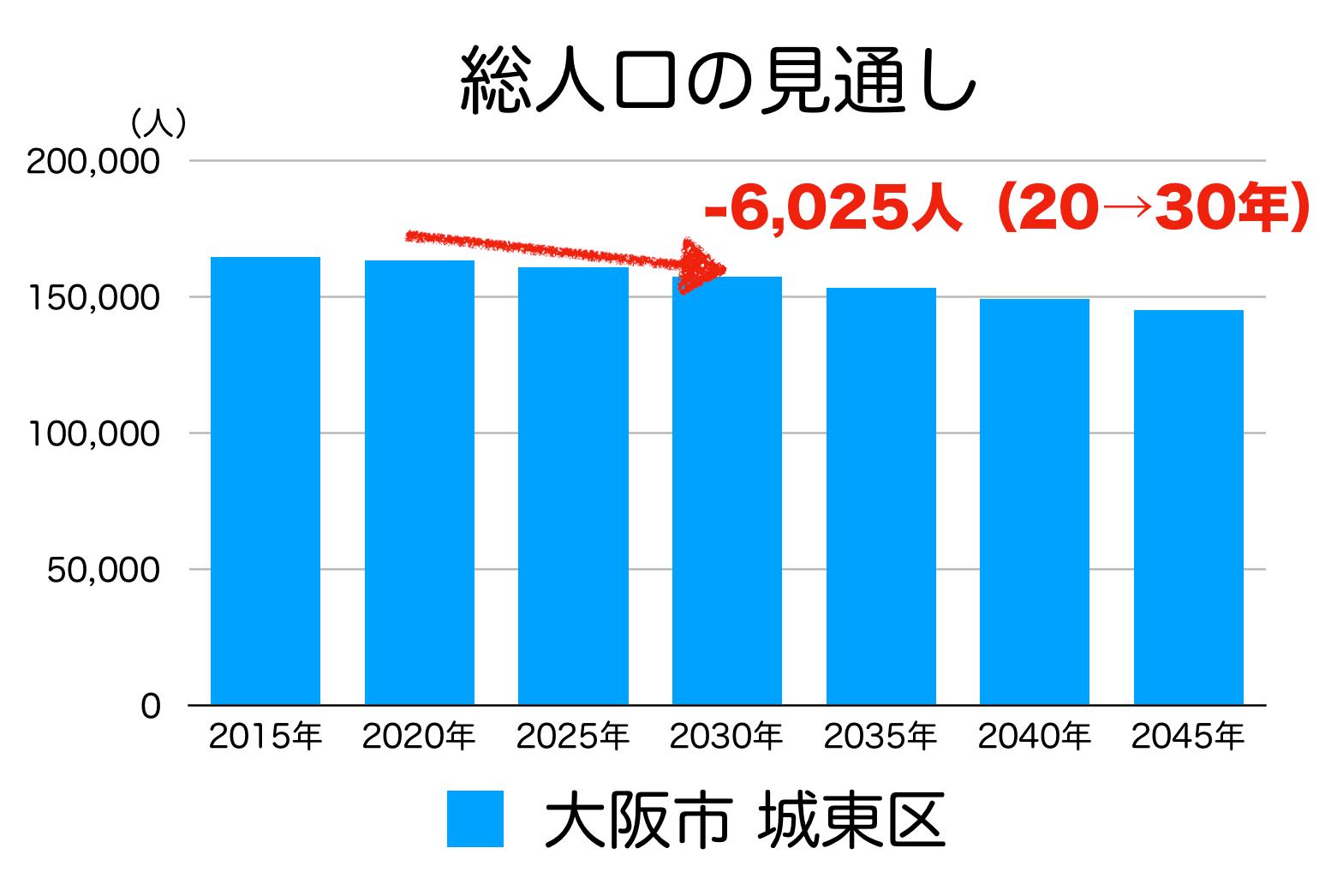 大阪市城東区の人口予測