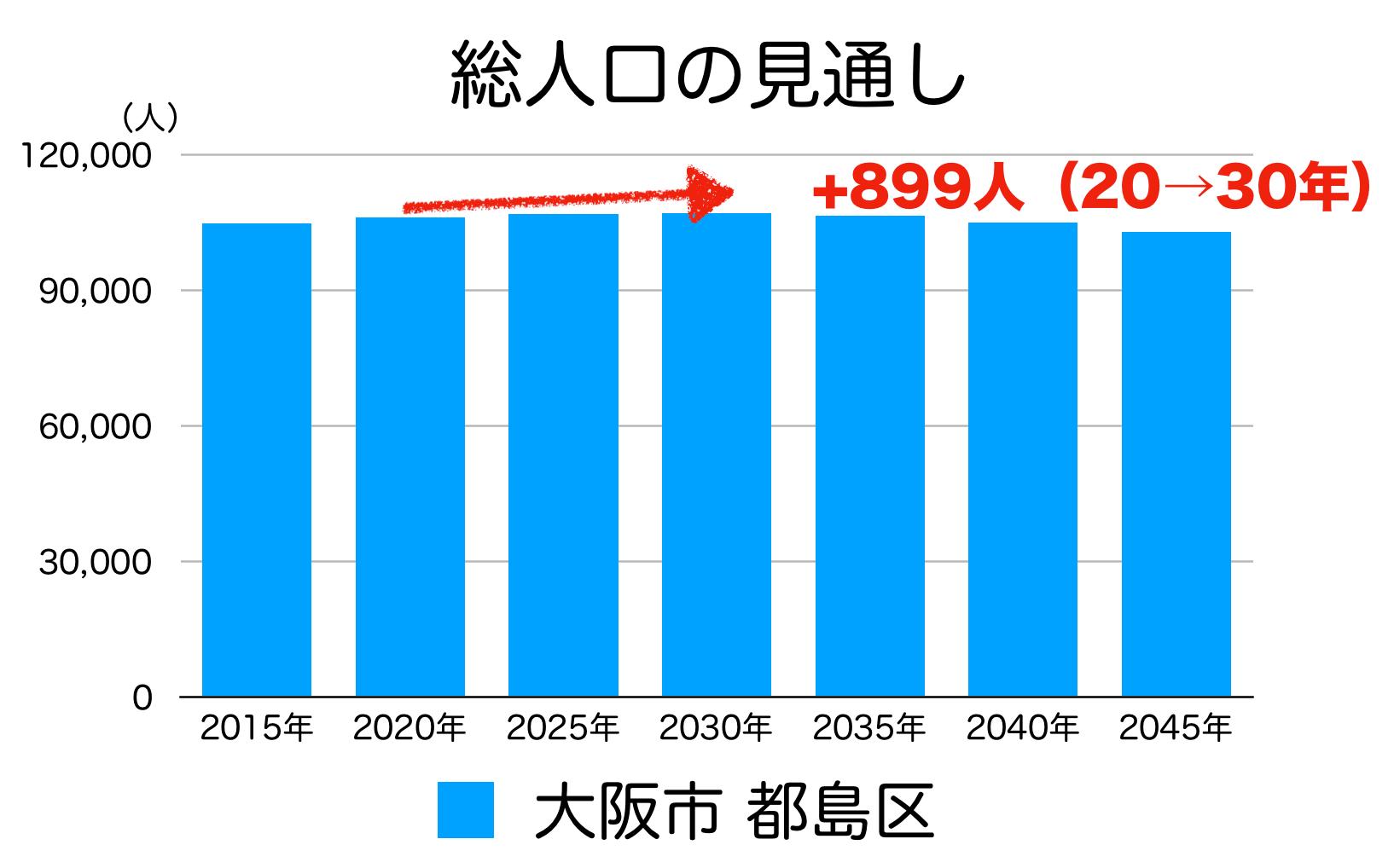 大阪市都島区の人口予測