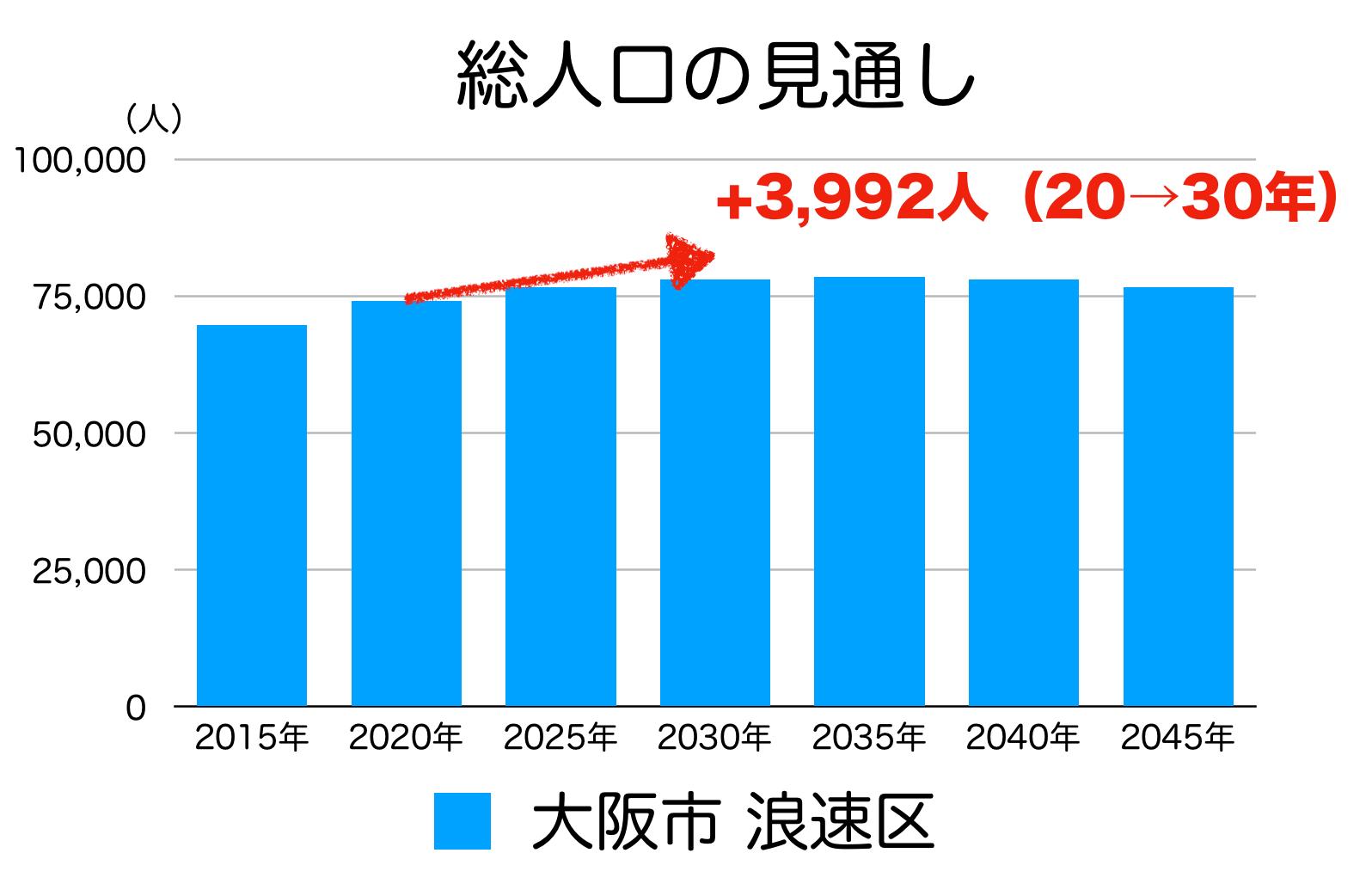 大阪市浪速区の人口予測