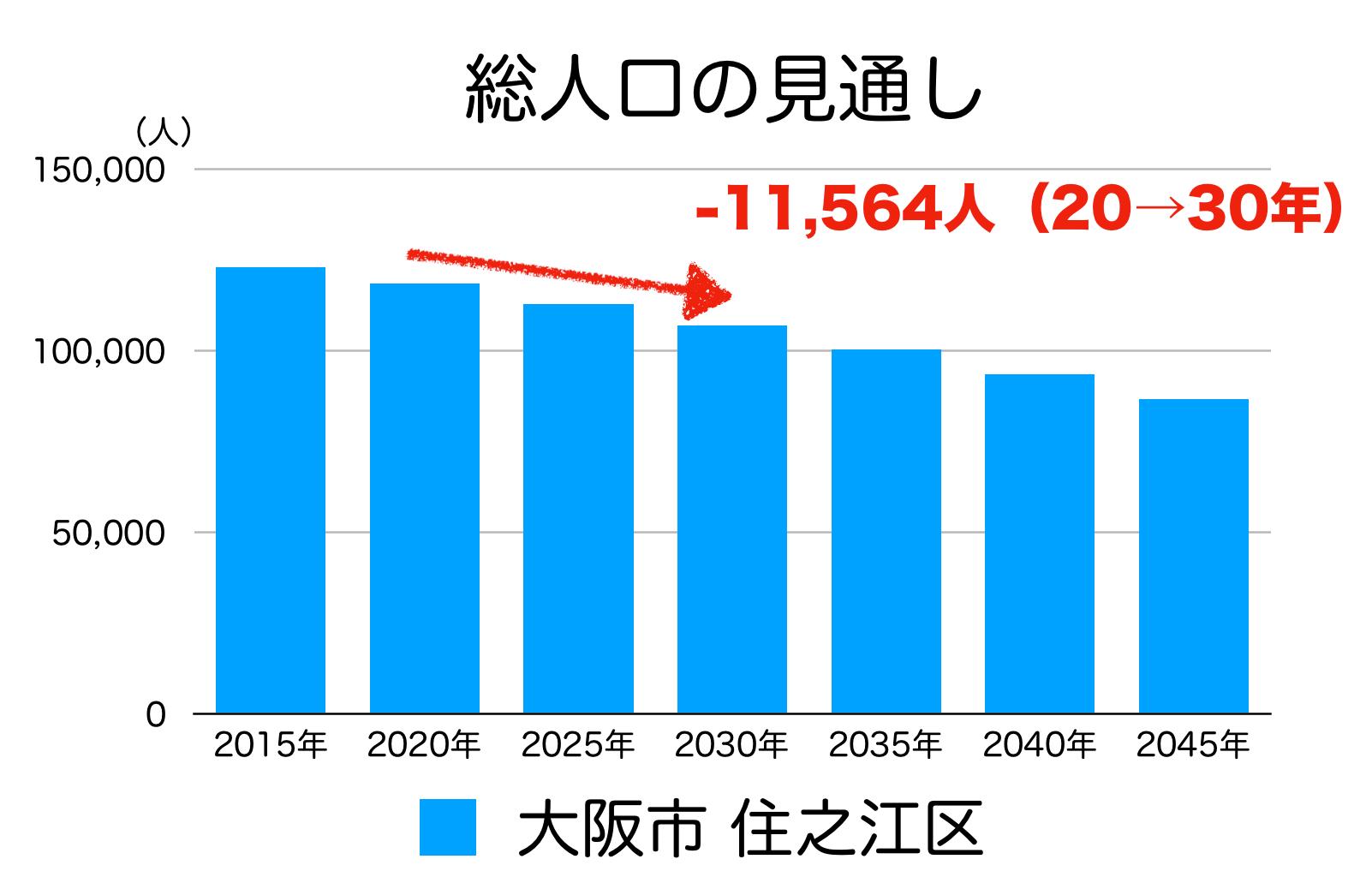 大阪市住之江区の人口の予測