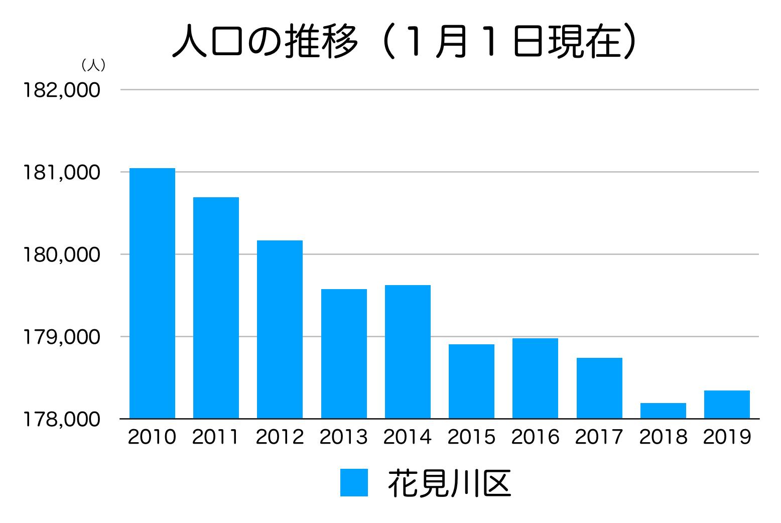花見川区の人口の推移