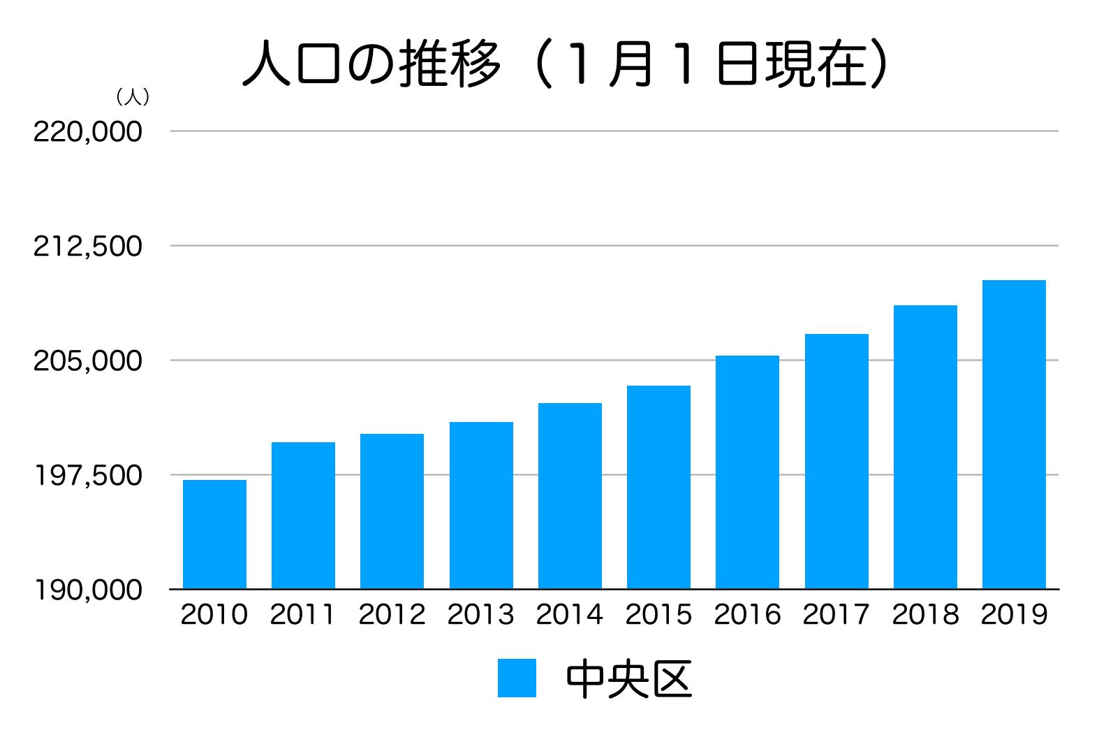 千葉市中央区の人口推移