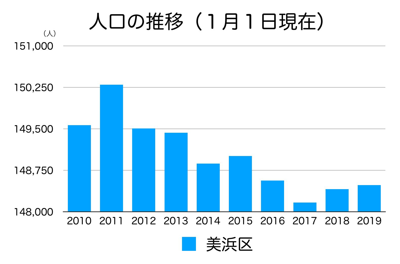 千葉市美浜区の人口の推移