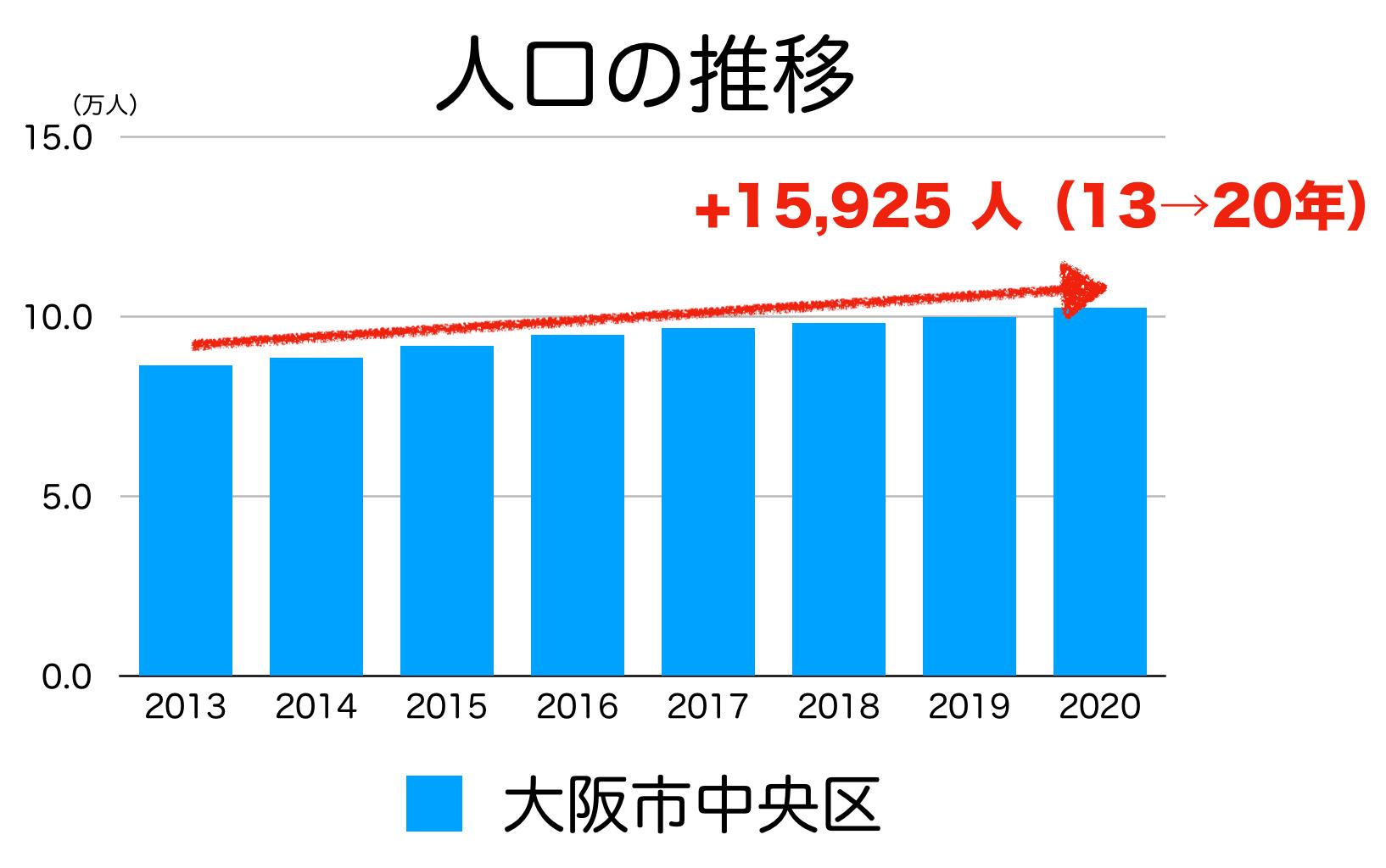 大阪市中央区の人口推移