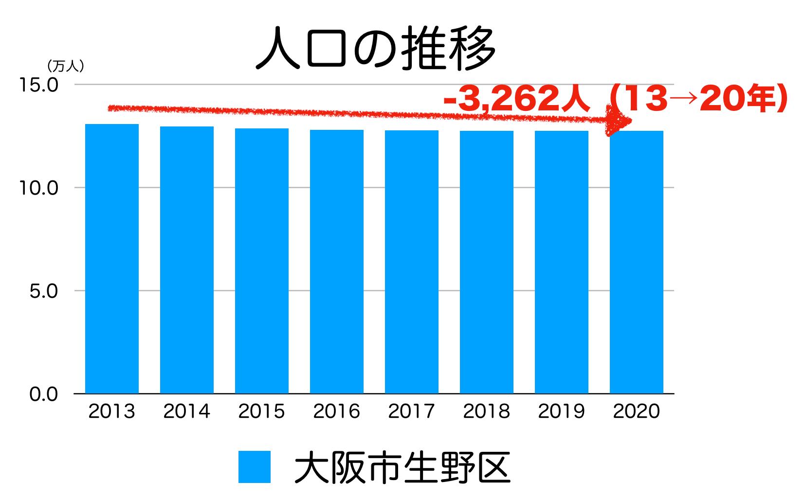 大阪市生野区の人口推移