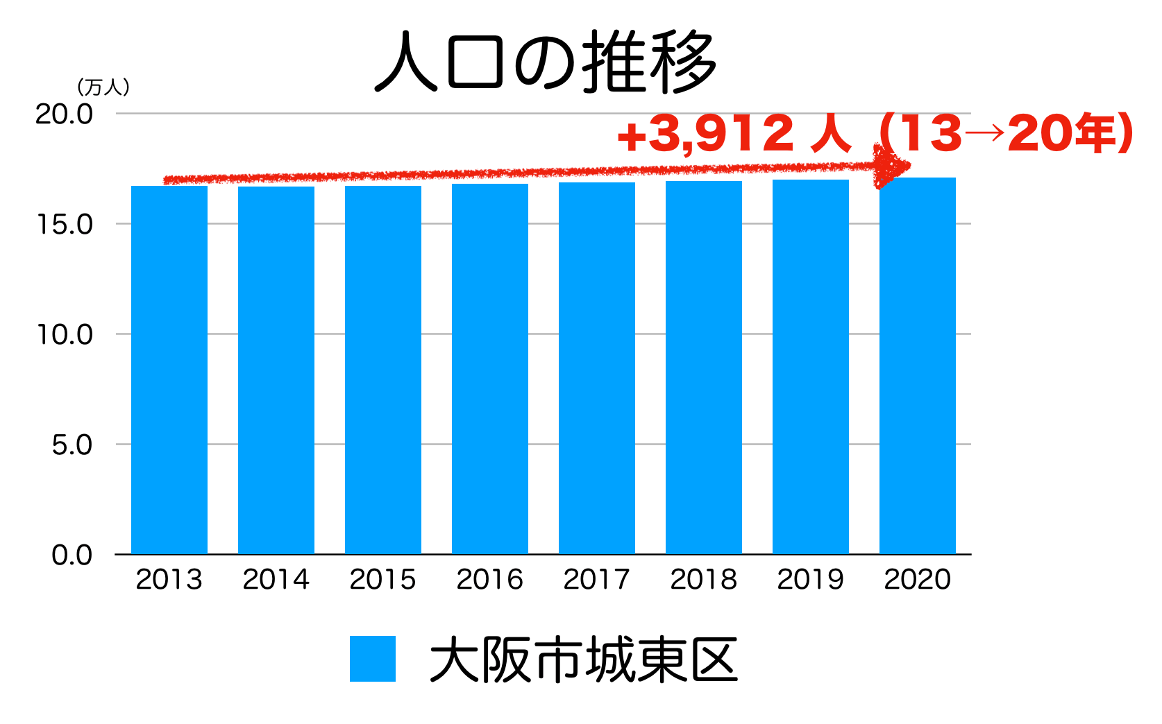 大阪市城東区の人口推移