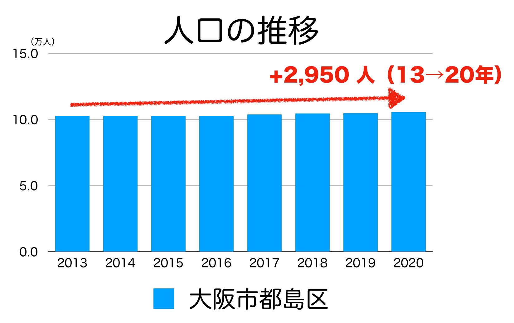 大阪市都島区の人口推移