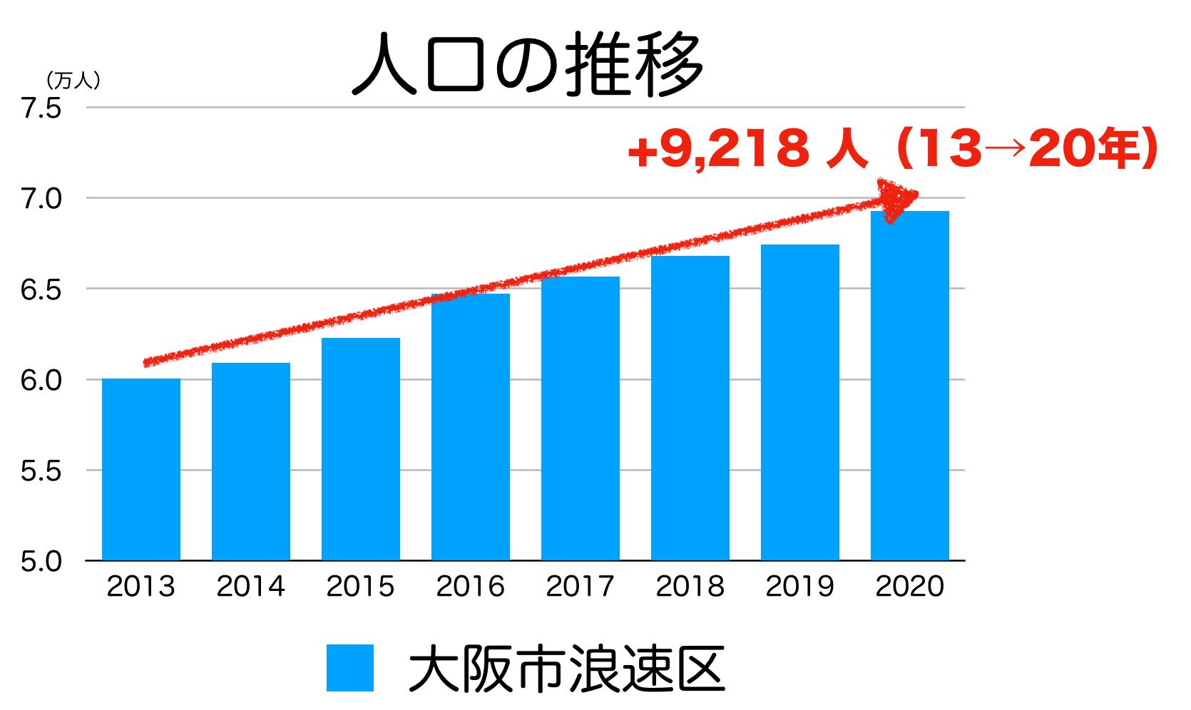 大阪市浪速区の人口推移