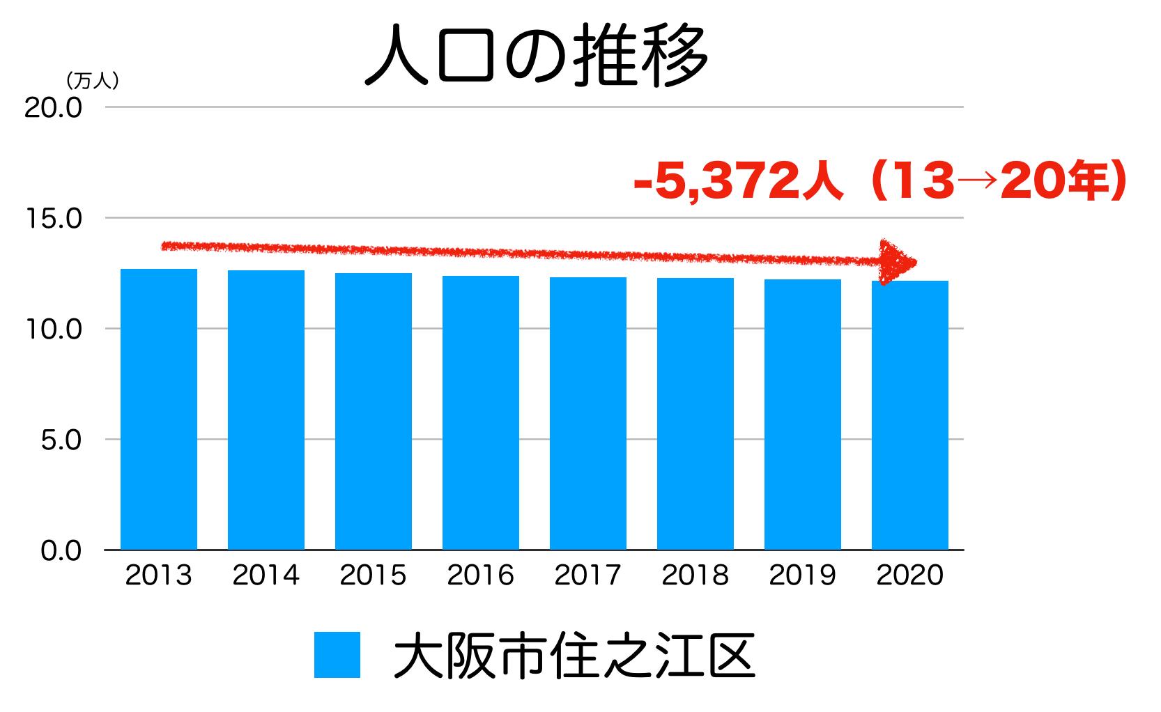 大阪市住之江区の人口の推移