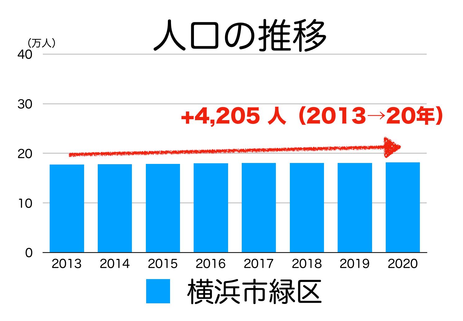 横浜市緑区の人口推移