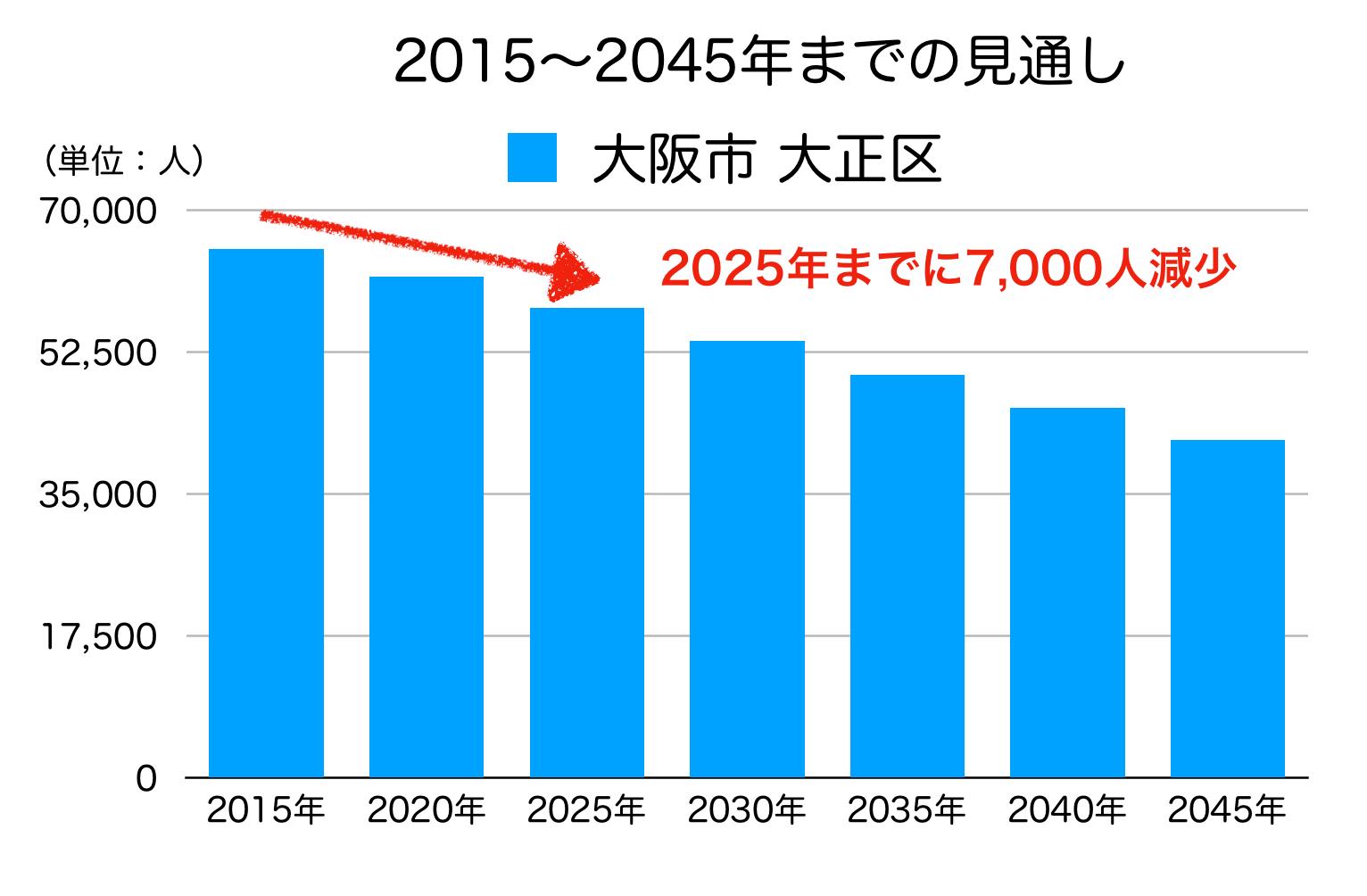 大阪市大正区の人口予測