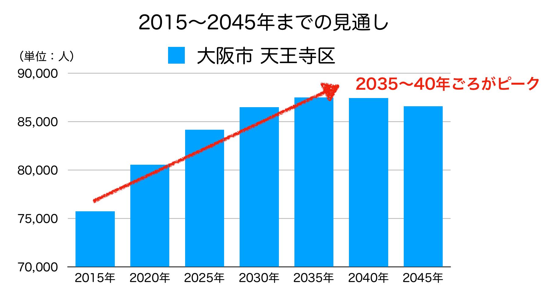 大阪市天王寺区の人口予測