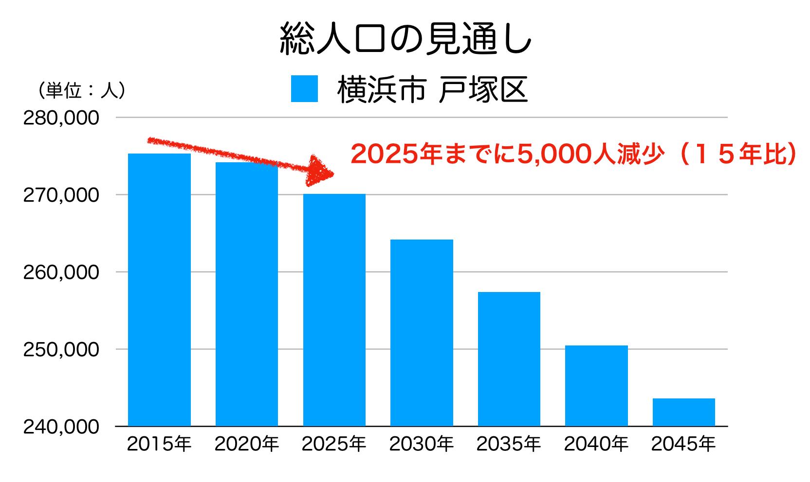 横浜市戸塚区の人口予測