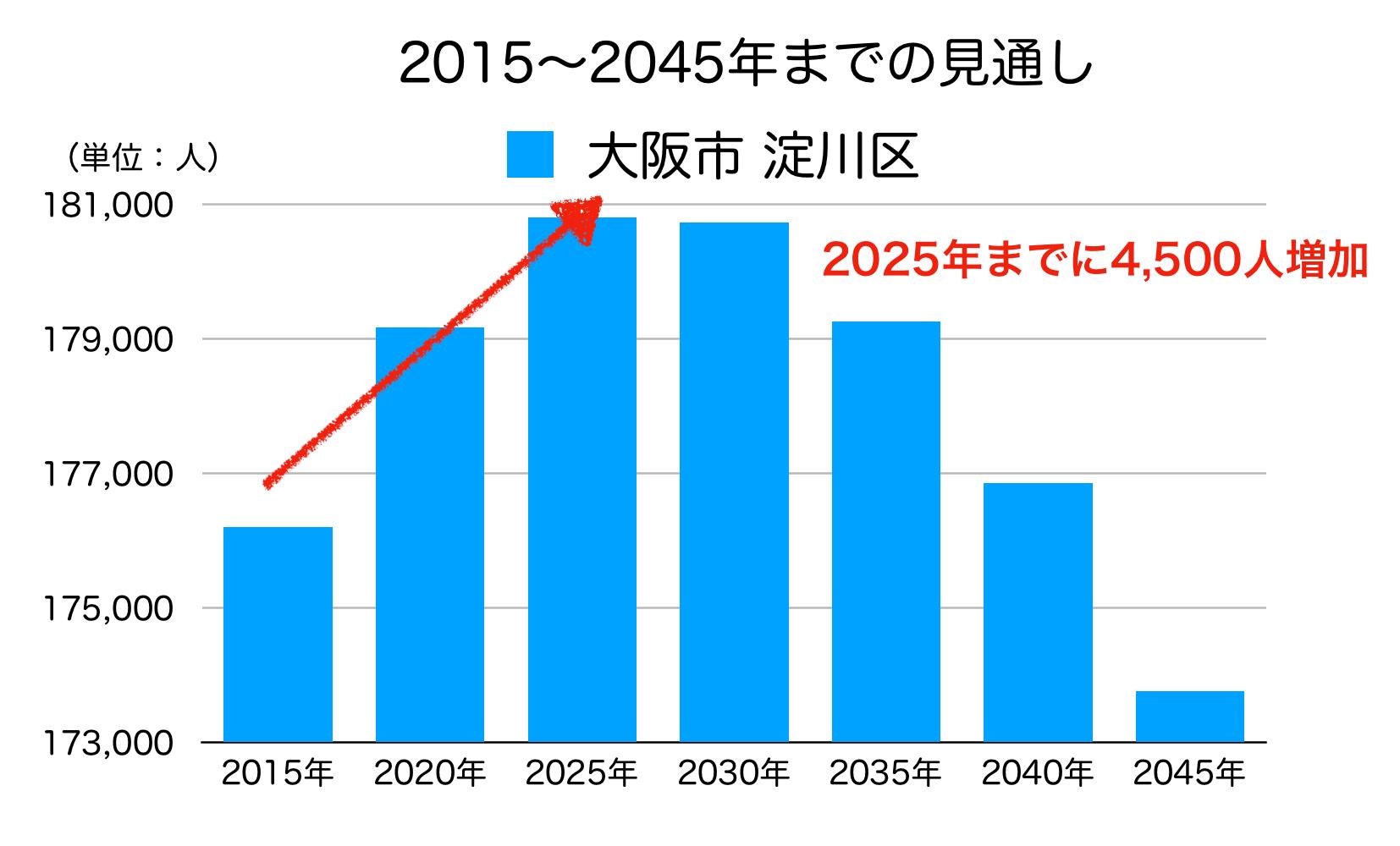 淀川区の人口予測