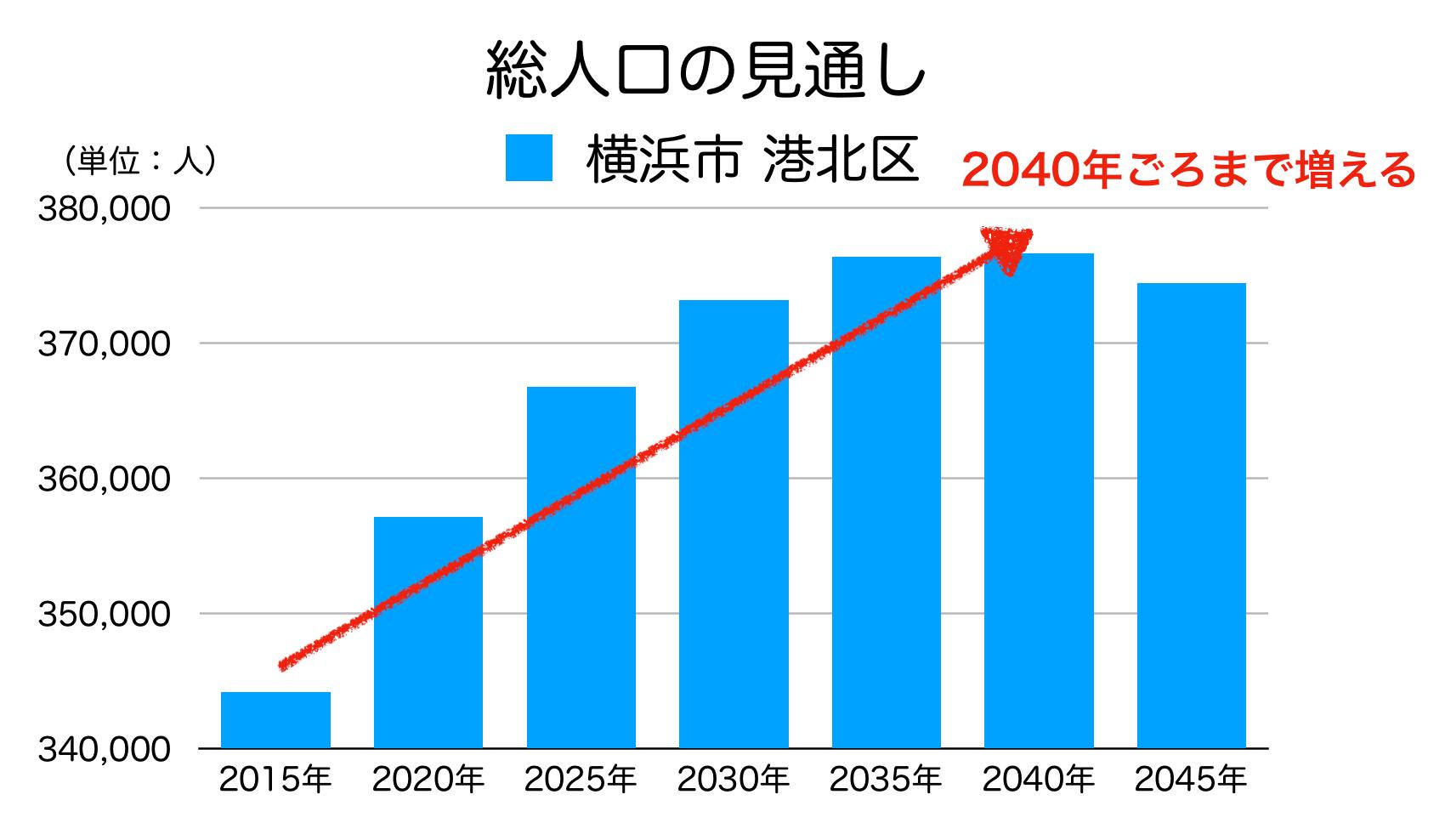 横浜市港北区の人口予測