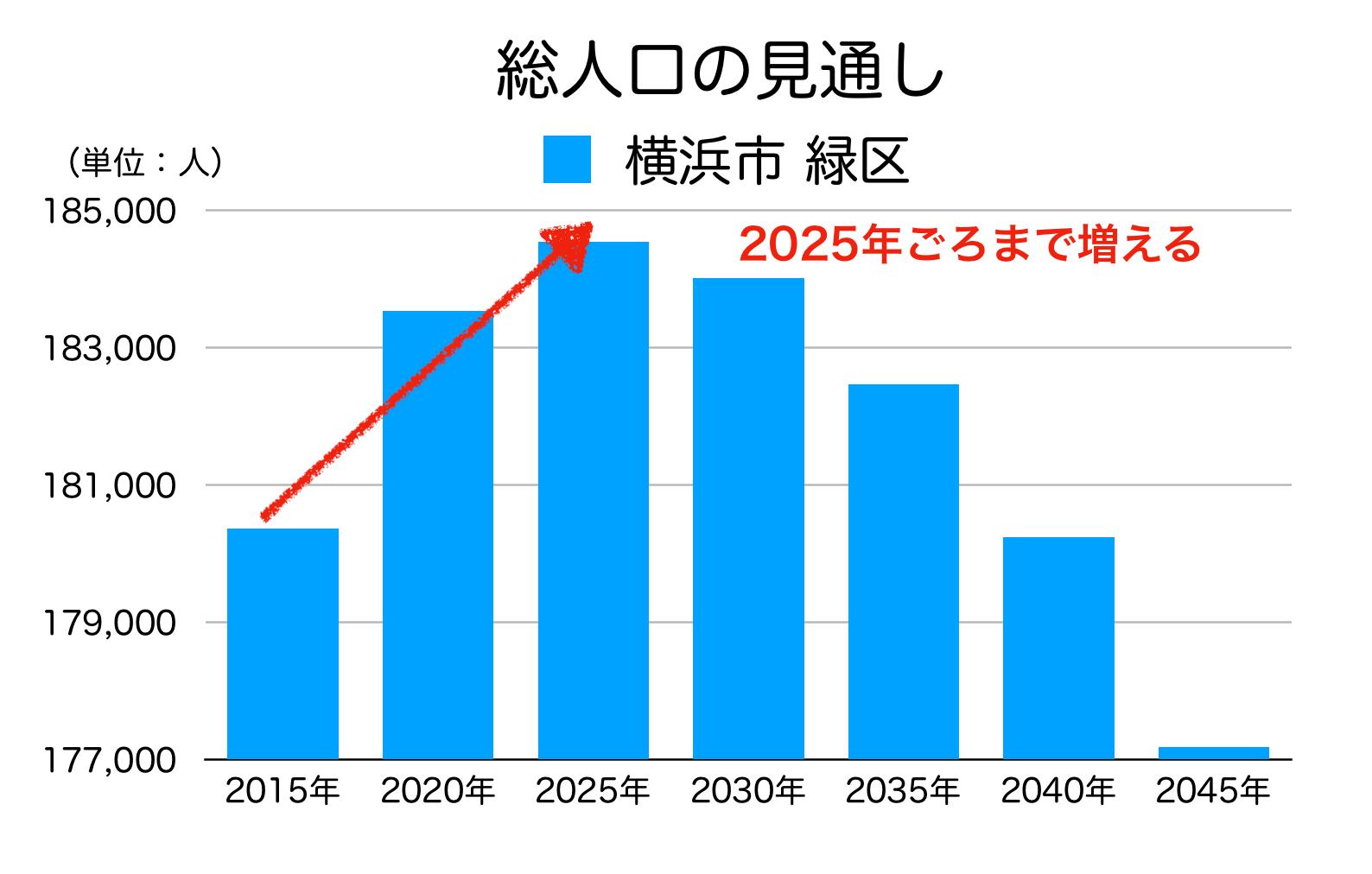横浜市緑区の人口予測