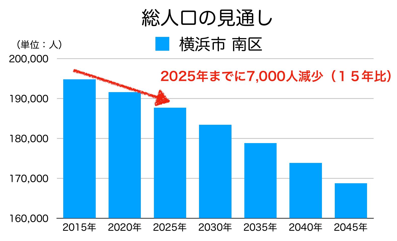 横浜市南区の人口予測