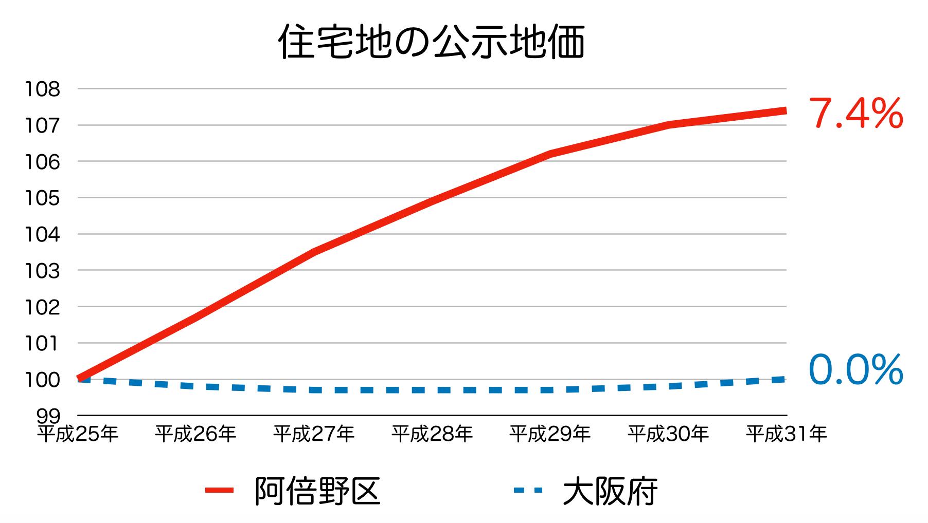 大阪市阿倍野区の公示地価 H25-H31