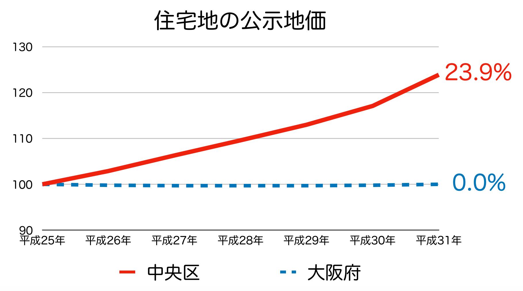 大阪市中央区の公示地価 H25-H31