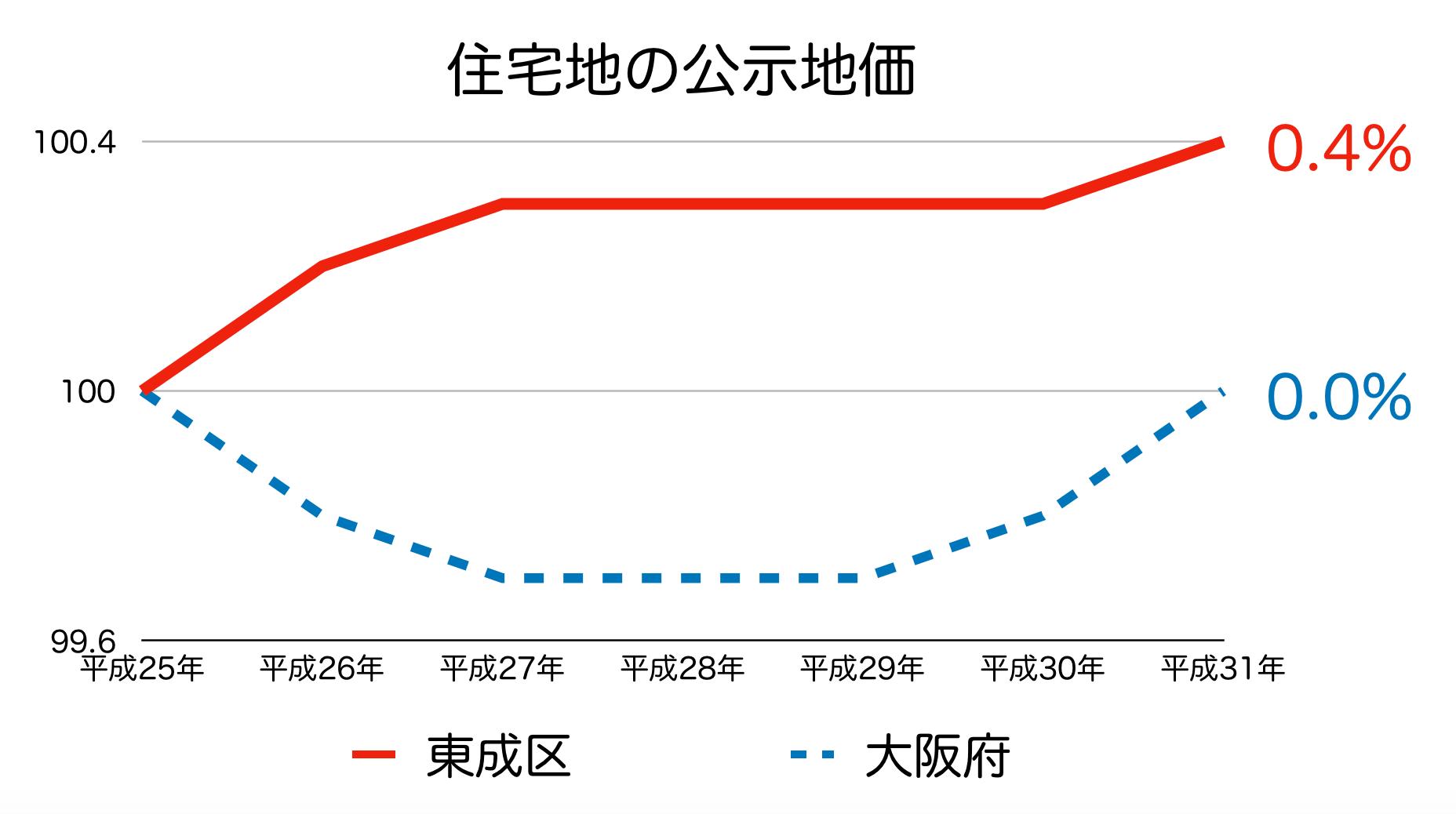 大阪市東成区の公示地価 H25-H31