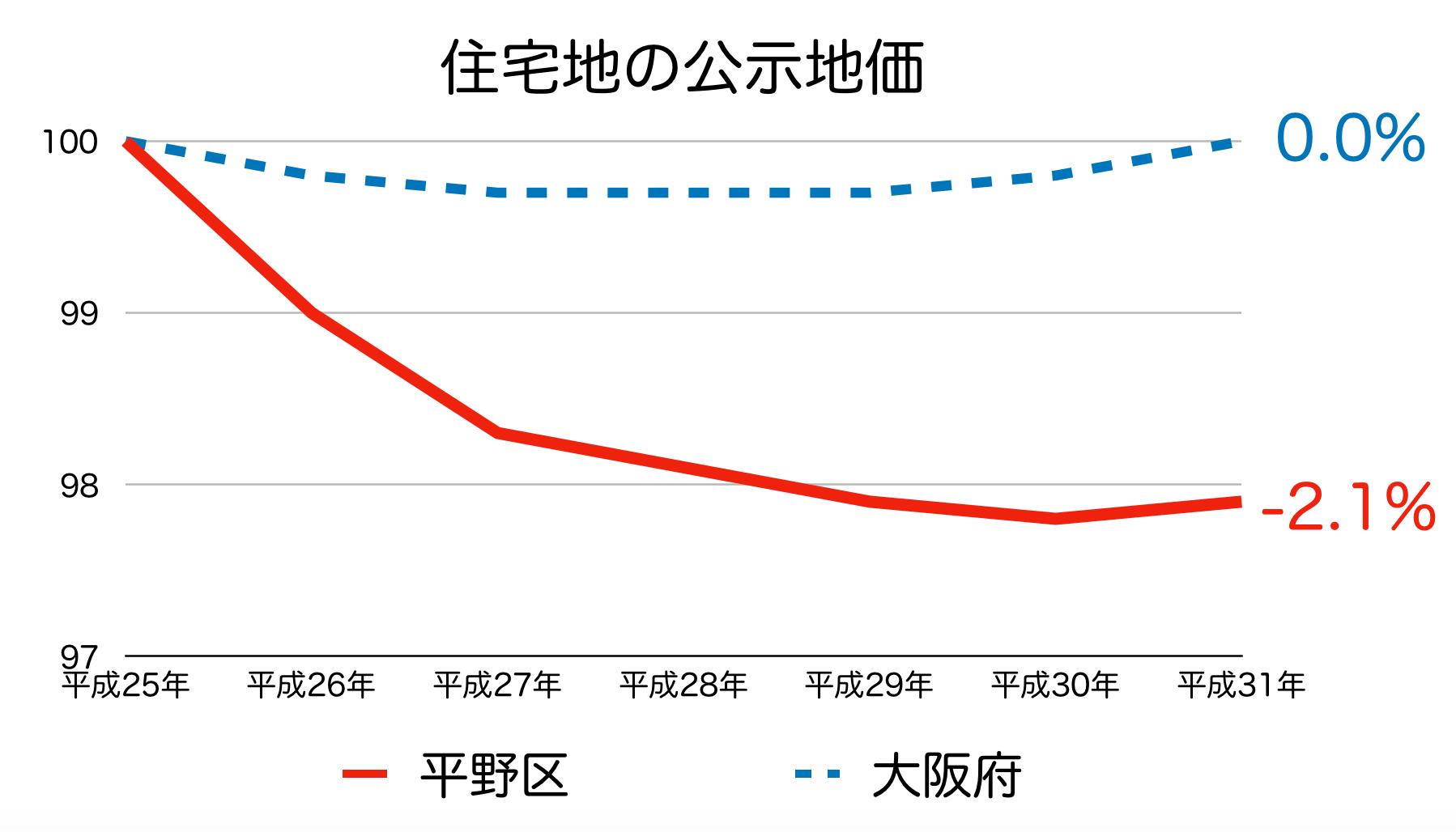 大阪市平野区の公示地価 H25-H31