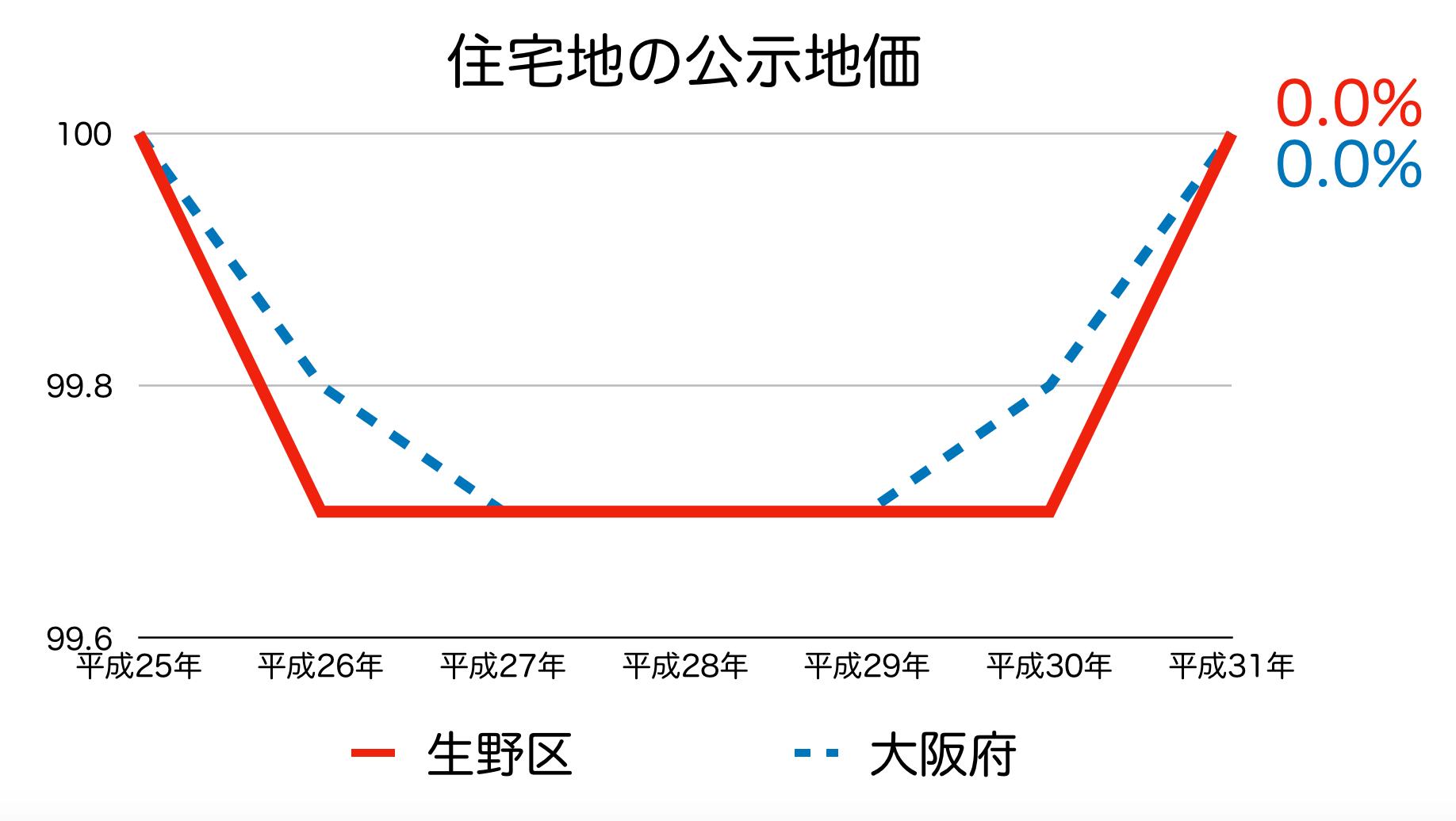 大阪市生野区の公示地価 H25-H31