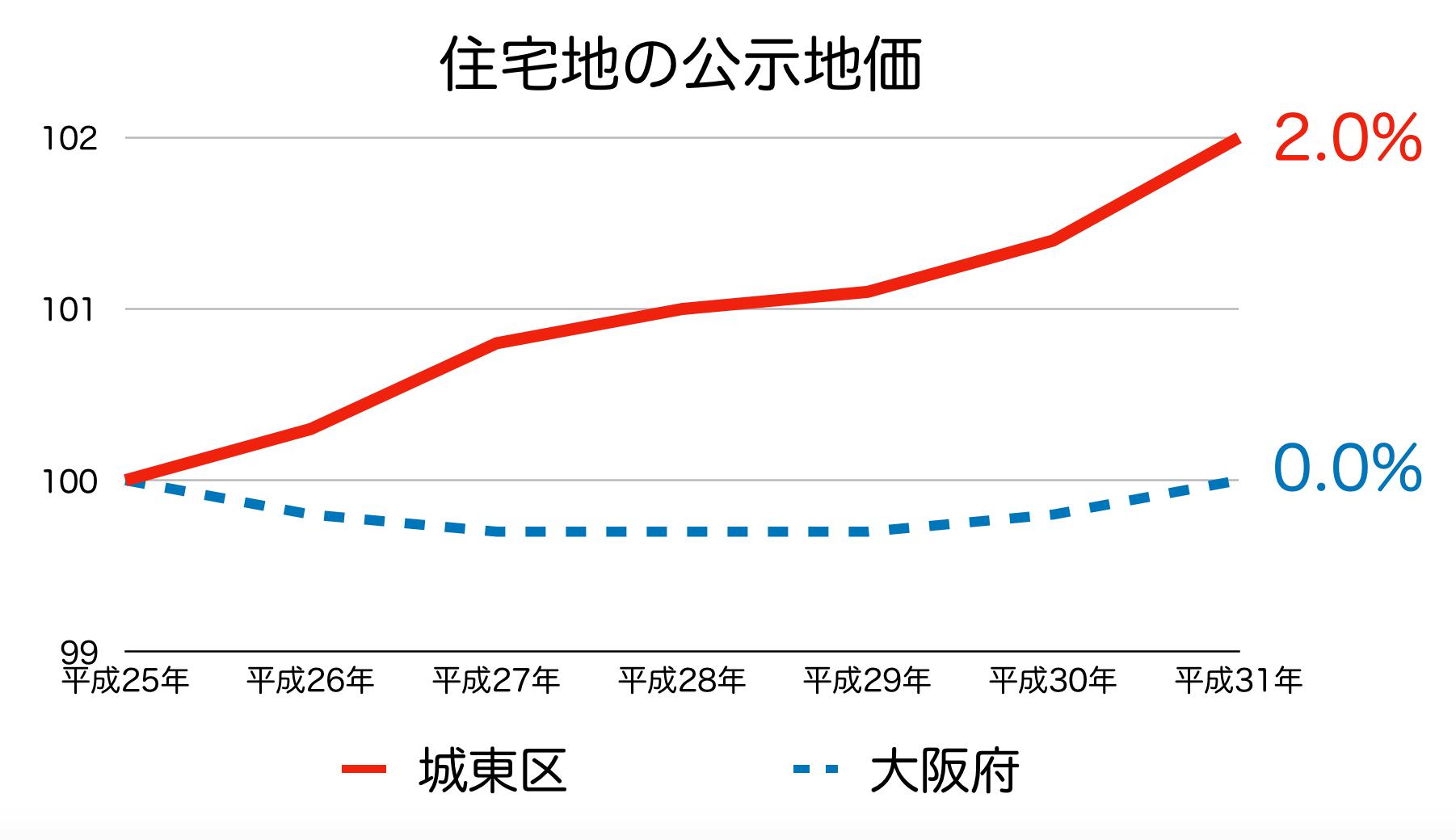 大阪市城東区の公示地価 H25-H31