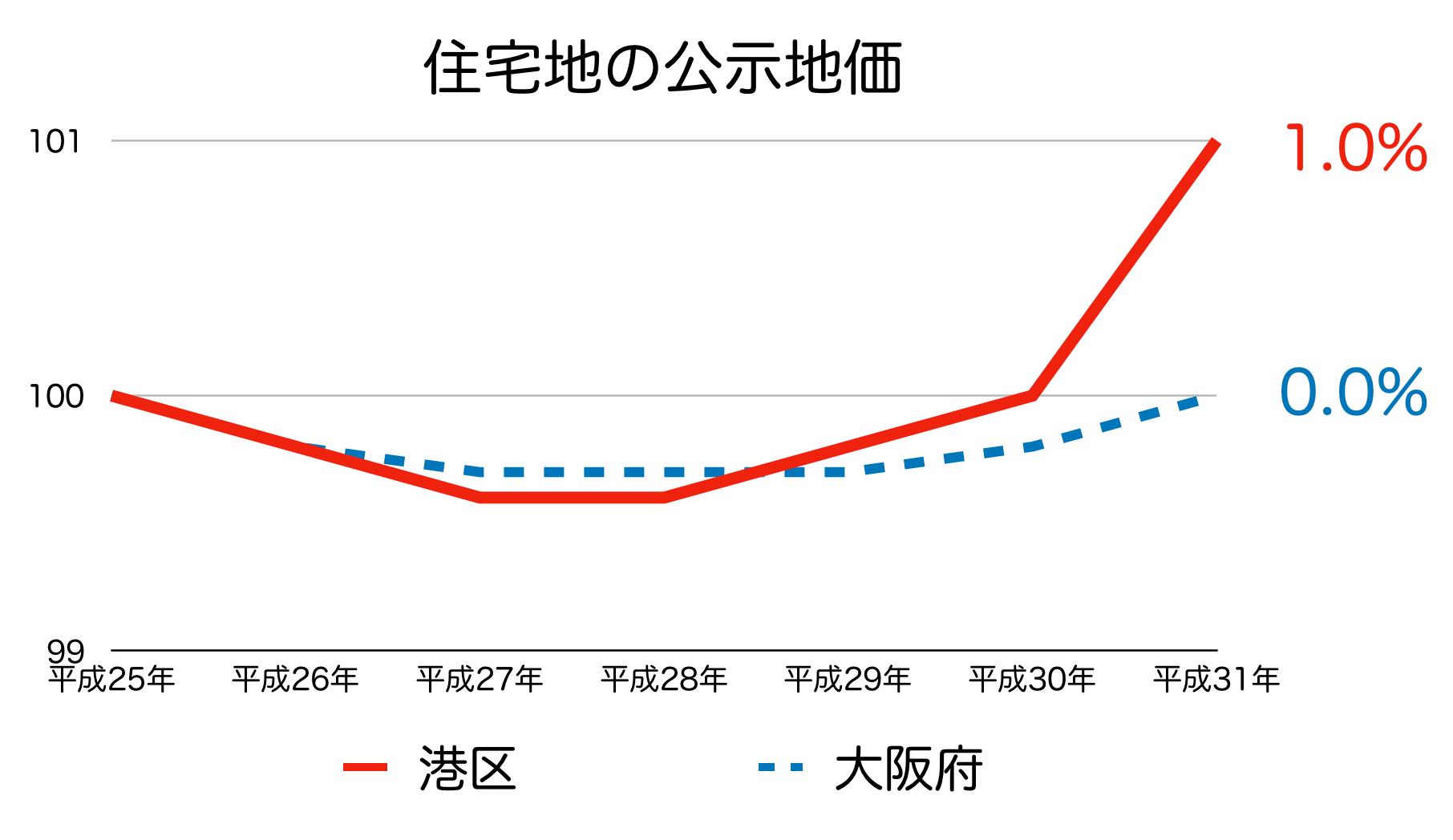 大阪市港区の公示地価 H25-H31