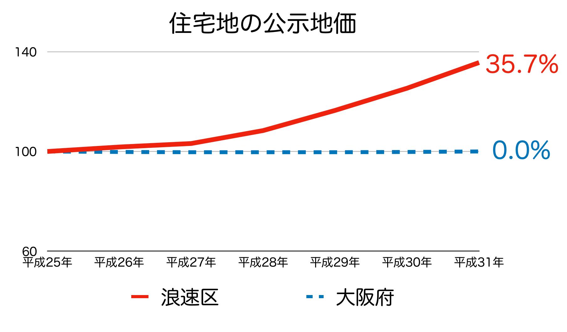 大阪市浪速区の公示地価 H25-H31