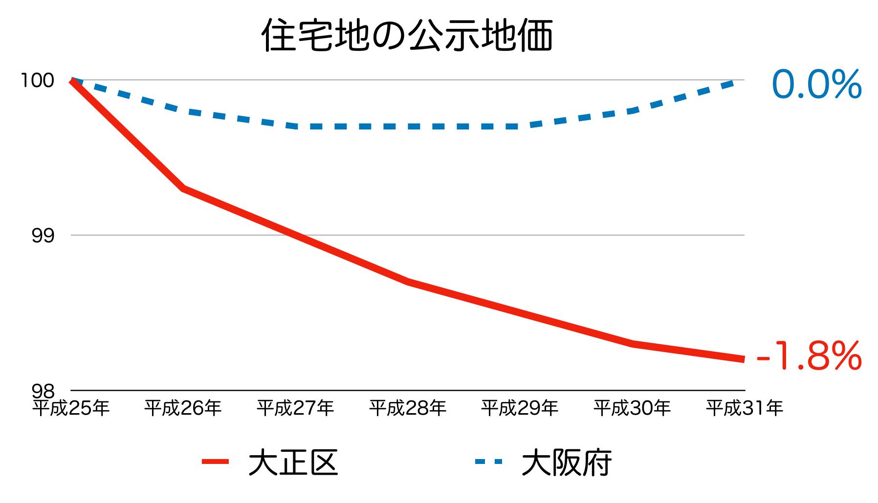 大阪市大正区の公示地価 H25-H31
