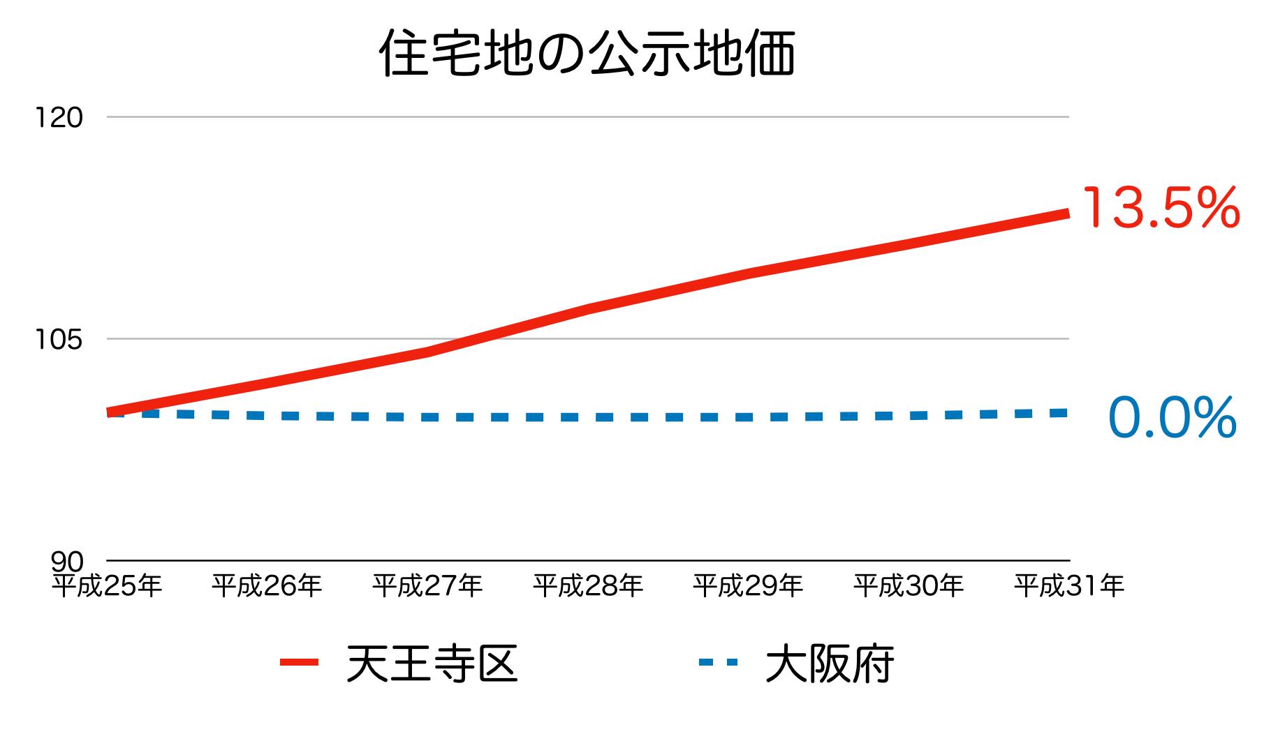 大阪市天王寺区の公示地価 H25-H31