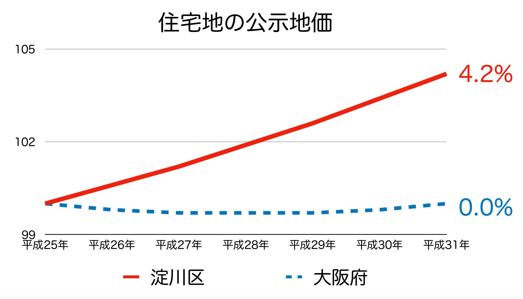 大阪市淀川区の公示地価 H25-H31