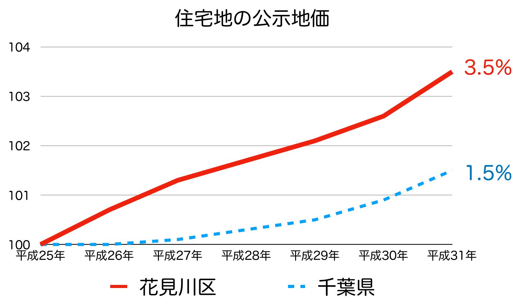 千葉市花見川区の公示地価