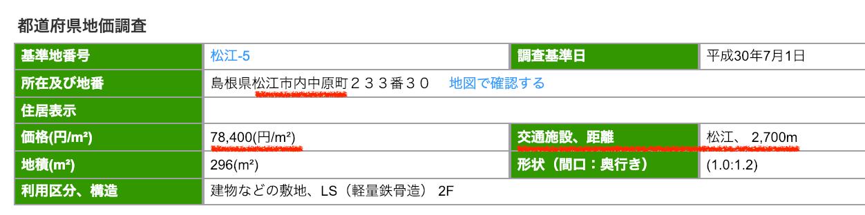 松江市内中原町の公示地価