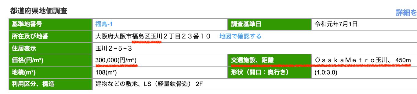 福島区玉川の公示地価