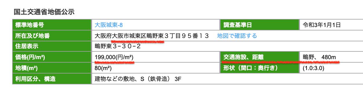 大阪市城東区の公示地価