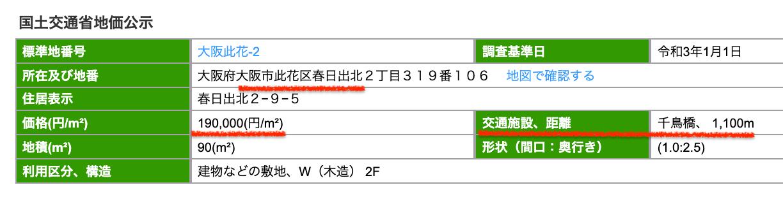 大阪市此花区の公示地価