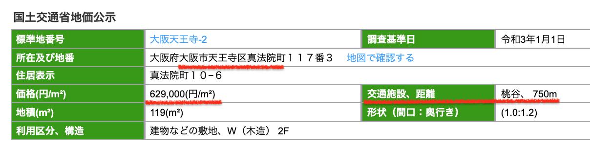 大阪市天王寺区の公示地価