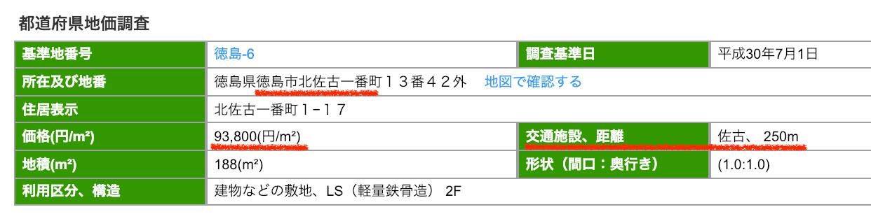 徳島市佐古一番町の公示地価