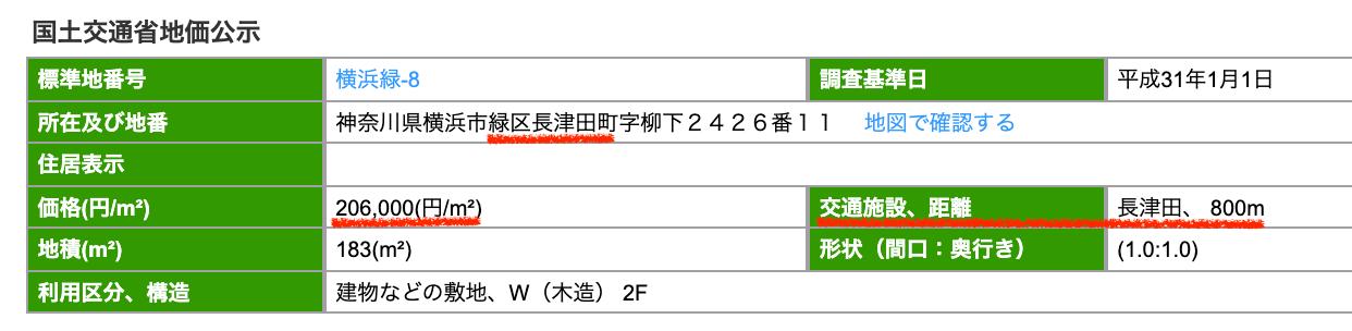 横浜市緑区の公示地価