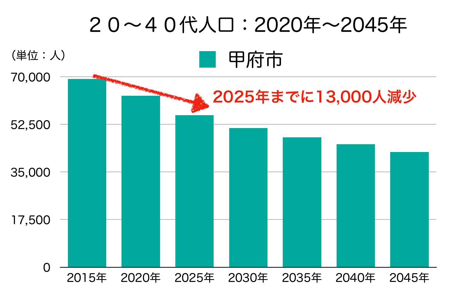 甲府市の20〜40代人口の予測