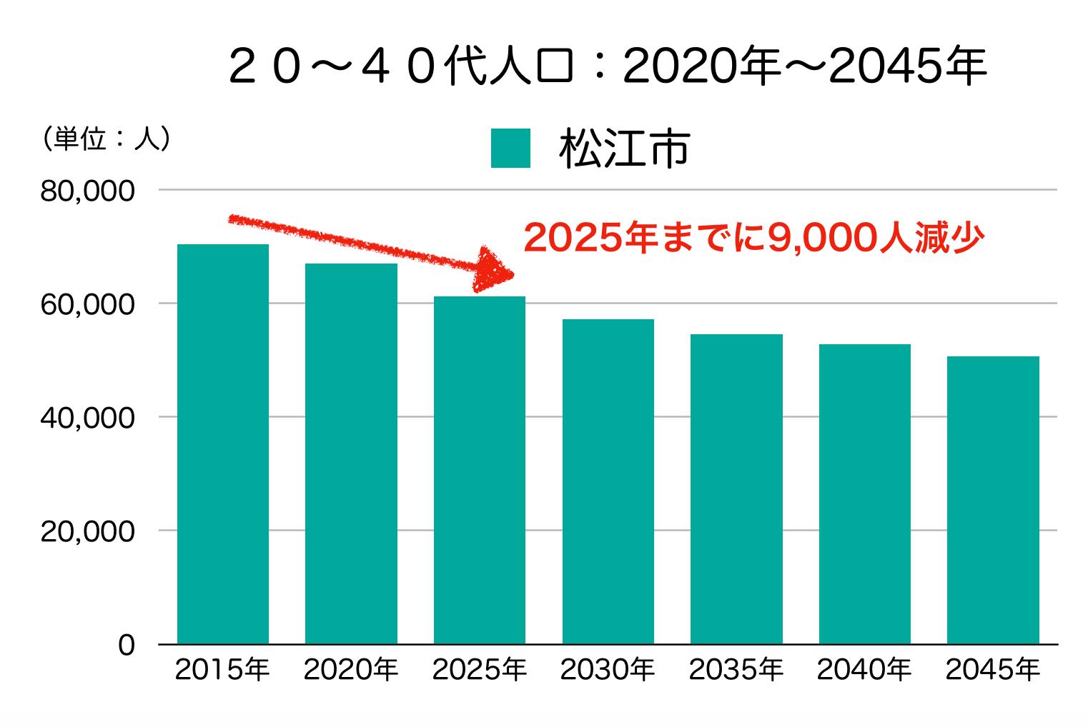 松江市の20〜40代人口の予測