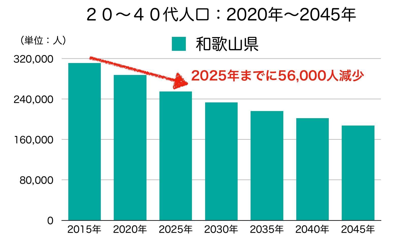 和歌山県の20〜40代人口の予測