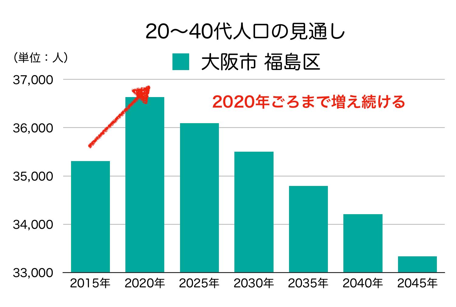 大阪市福島区の20〜40代人口の予測