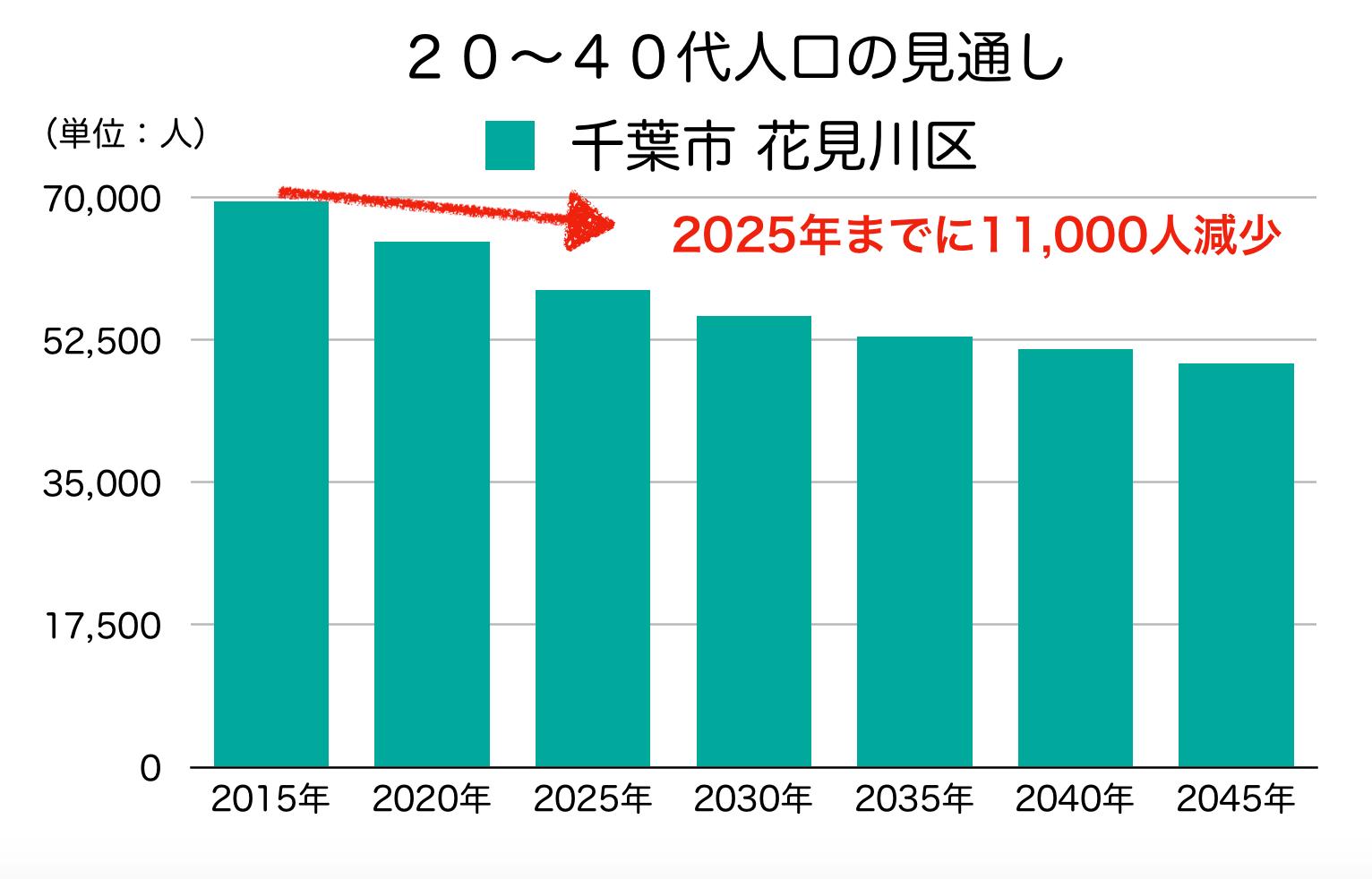 花見川区の20〜40代人口の予測