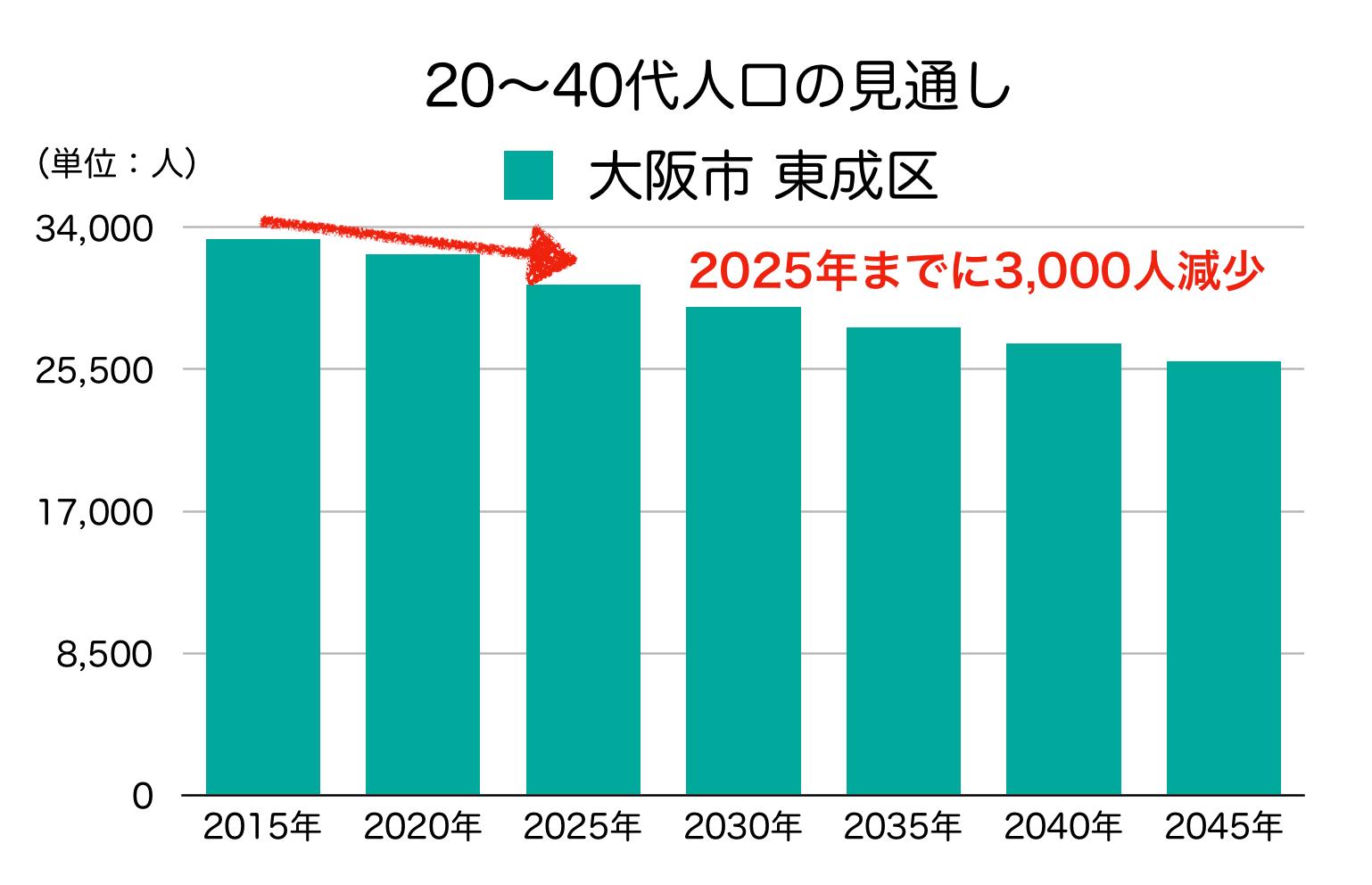 大阪市東成区の20〜40代人口の予測
