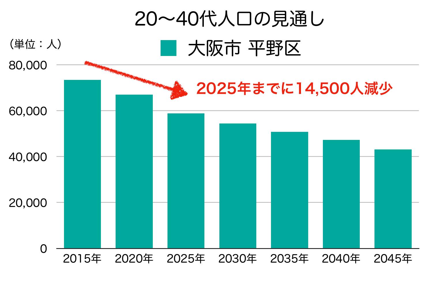 平野区の20〜40代人口の予測