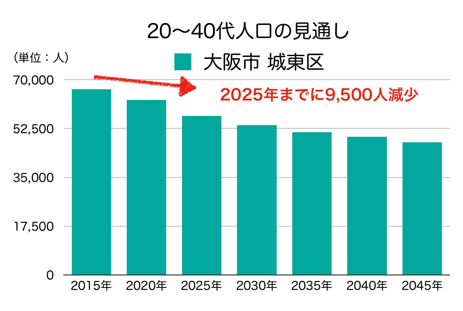 城東区の20〜40代人口の予測