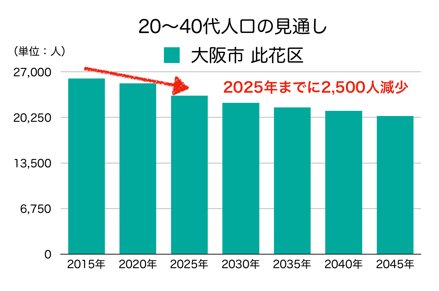 大阪市此花区の20〜40代人口の予測